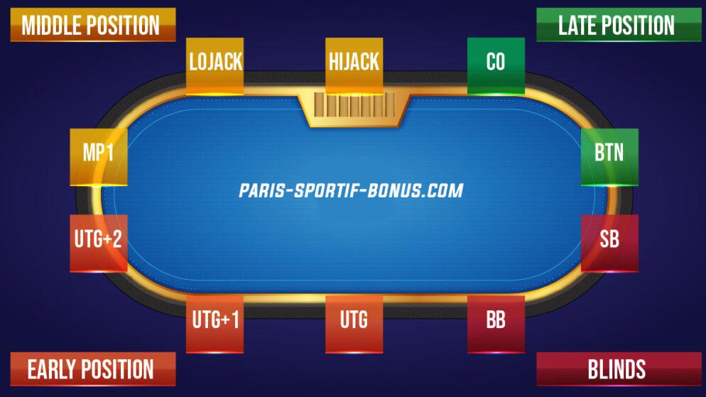 les-positions-au-poker