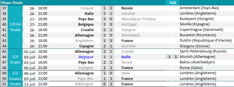 phase-finale-euro-2021