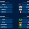 Pronostics Football Masculin – Jeux Olympiques de Tokyo 2020